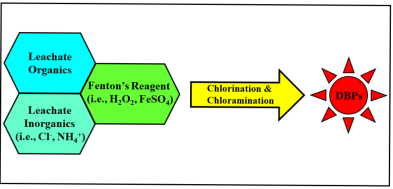 Advanced oxidation and disinfection byproducts